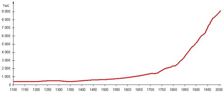 Изменение числа жителей Швеции